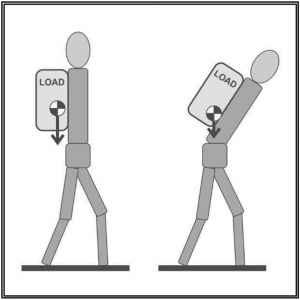 Animated illustration demonstrating the correct way to carry a backpack to maintain proper posture in order to avoid backpain while rucking.
