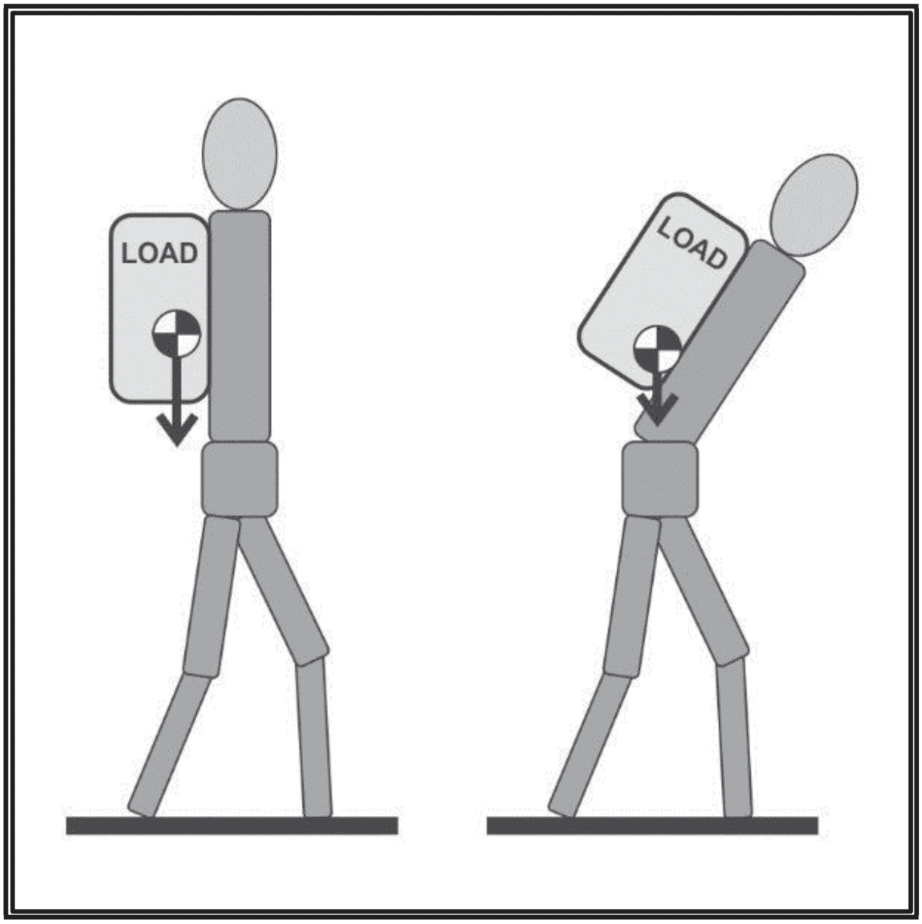 Animated illustration of how one should carry his/her rucksack to maintain proper posture and avoid back pain.