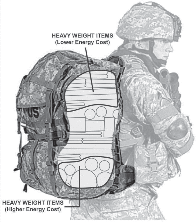 Animated illustration of how a soldier packs his rucksack to ease his weight load and allow him/her to ruck march for much longer