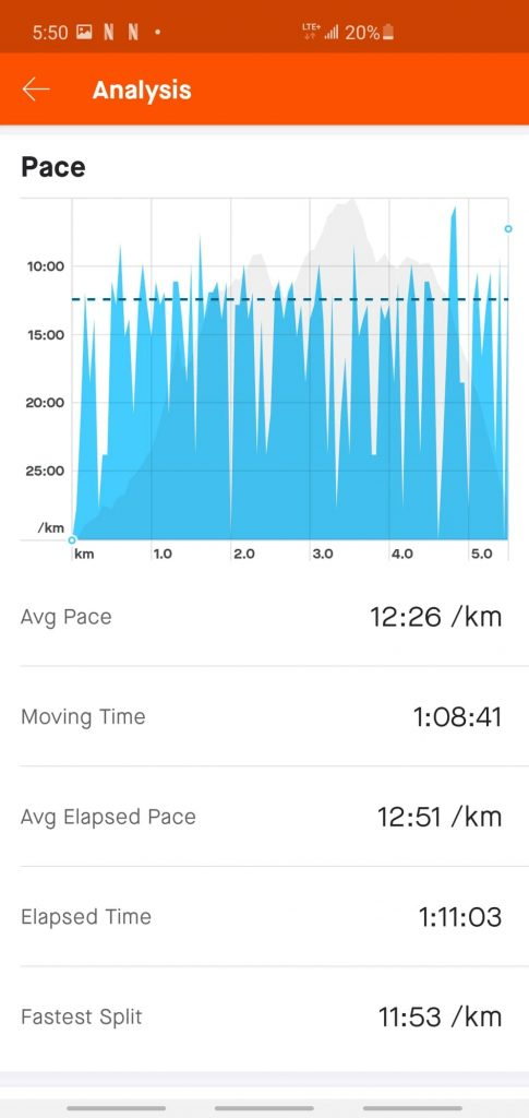 Rucking Pace data given from the Strava App to track rucking performance.